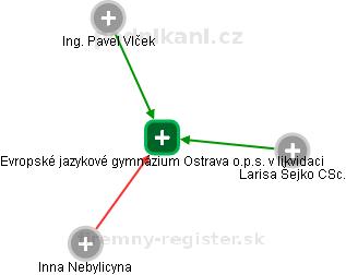 Evropské jazykové gymnázium Ostrava o.p.s. v likvidaci - náhled vizuálního zobrazení vztahů obchodního rejstříku