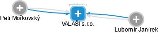 VALAŠI s.r.o. - náhled vizuálního zobrazení vztahů obchodního rejstříku