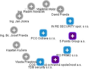 Pult centrální ochrany Ostrava s.r.o. - náhled vizuálního zobrazení vztahů obchodního rejstříku