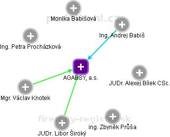 AGABSY, a.s. - náhled vizuálního zobrazení vztahů obchodního rejstříku