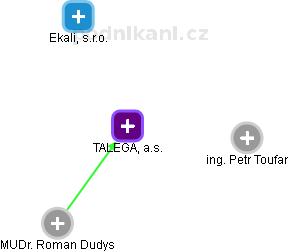 TALEGA, a.s. - náhled vizuálního zobrazení vztahů obchodního rejstříku