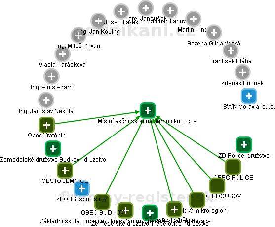 Místní akční skupina Jemnicko, o.p.s. - obrázek vizuálního zobrazení vztahů obchodního rejstříku