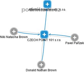 CZECH POINT 101 s.r.o. - náhled vizuálního zobrazení vztahů obchodního rejstříku