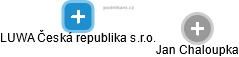 LUWA Česká republika s.r.o. - náhled vizuálního zobrazení vztahů obchodního rejstříku