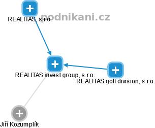 REALITAS invest group, s.r.o. - náhled vizuálního zobrazení vztahů obchodního rejstříku