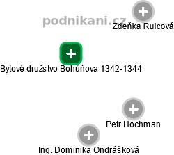 Bytové družstvo Bohúňova 1342-1344 - náhled vizuálního zobrazení vztahů obchodního rejstříku