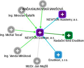 NEWTON College, a.s. - náhled vizuálního zobrazení vztahů obchodního rejstříku
