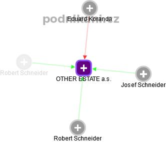 OTHER ESTATE a.s. - náhled vizuálního zobrazení vztahů obchodního rejstříku