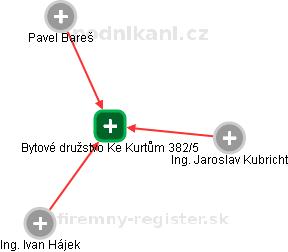 Bytové družstvo Ke Kurtům 382/5 - náhled vizuálního zobrazení vztahů obchodního rejstříku