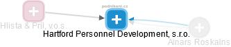Hartford Personnel Development, s.r.o. - náhled vizuálního zobrazení vztahů obchodního rejstříku