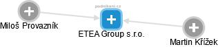 ETEA Group s.r.o. - náhled vizuálního zobrazení vztahů obchodního rejstříku