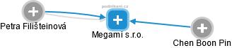 Megami s.r.o. - náhled vizuálního zobrazení vztahů obchodního rejstříku