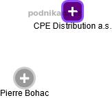 CPE Distribution a.s. - náhled vizuálního zobrazení vztahů obchodního rejstříku