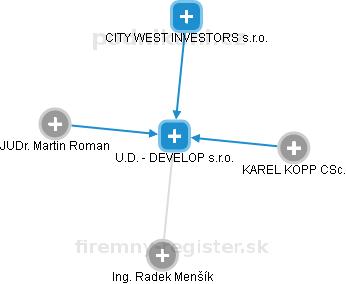 U.D. - DEVELOP s.r.o. - náhled vizuálního zobrazení vztahů obchodního rejstříku