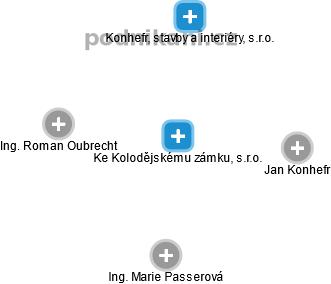 Ke Kolodějskému zámku, s.r.o. - náhled vizuálního zobrazení vztahů obchodního rejstříku