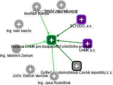 Nadace ÚAMK pro bezpečnost silničního provozu - náhled vizuálního zobrazení vztahů obchodního rejstříku