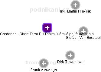 Credendo - Short-Term EU Risks úvěrová pojišťovna, a.s. - náhled vizuálního zobrazení vztahů obchodního rejstříku