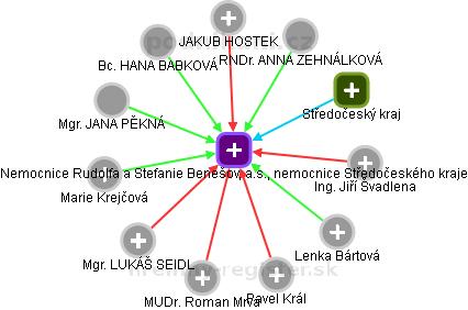 Nemocnice Rudolfa a Stefanie Benešov, a.s., nemocnice Středočeského kraje - náhled vizuálního zobrazení vztahů obchodního rejstříku