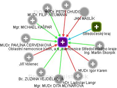 Oblastní nemocnice Kolín, a.s., nemocnice Středočeského kraje - náhled vizuálního zobrazení vztahů obchodního rejstříku