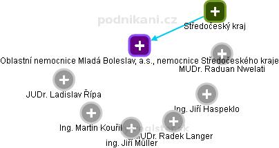 Oblastní nemocnice Mladá Boleslav, a.s., nemocnice Středočeského kraje - náhled vizuálního zobrazení vztahů obchodního rejstříku