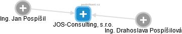 JOS-Consulting, s.r.o. - náhled vizuálního zobrazení vztahů obchodního rejstříku