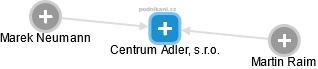 Centrum Adler, s.r.o. - náhled vizuálního zobrazení vztahů obchodního rejstříku