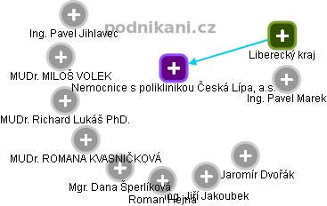 Nemocnice s poliklinikou Česká Lípa, a.s. - náhled vizuálního zobrazení vztahů obchodního rejstříku