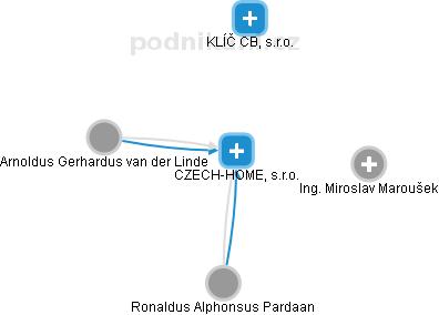 CZECH-HOME, s.r.o. - náhled vizuálního zobrazení vztahů obchodního rejstříku