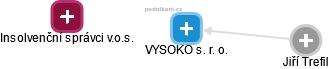 VYSOKO s. r. o. - náhled vizuálního zobrazení vztahů obchodního rejstříku