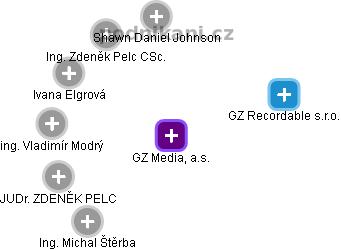 GZ Media, a.s. - náhled vizuálního zobrazení vztahů obchodního rejstříku