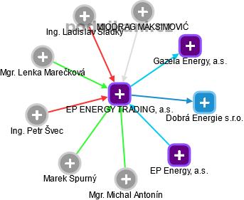 EP ENERGY TRADING, a.s. - náhled vizuálního zobrazení vztahů obchodního rejstříku