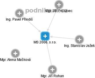 MS 2006, s.r.o. - náhled vizuálního zobrazení vztahů obchodního rejstříku