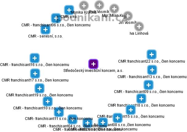 Středočeský investiční koncern, a.s. - náhled vizuálního zobrazení vztahů obchodního rejstříku