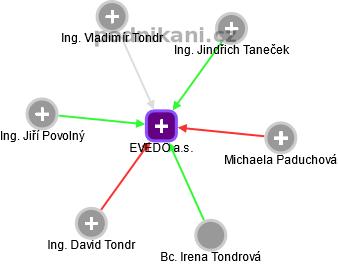 EVEDO a.s. - náhled vizuálního zobrazení vztahů obchodního rejstříku