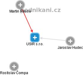 USIR s.r.o. - náhled vizuálního zobrazení vztahů obchodního rejstříku