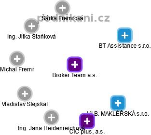 Broker Team a.s. - náhled vizuálního zobrazení vztahů obchodního rejstříku