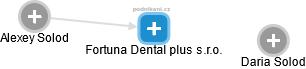 Fortuna Dental plus s.r.o. - náhled vizuálního zobrazení vztahů obchodního rejstříku