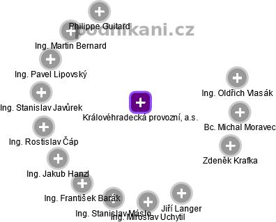 Královéhradecká provozní, a.s. - náhled vizuálního zobrazení vztahů obchodního rejstříku