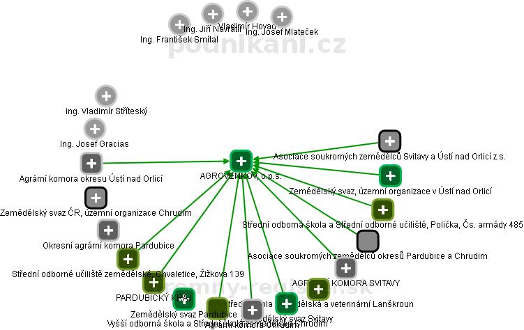 AGROVENKOV, o.p.s. - obrázek vizuálního zobrazení vztahů obchodního rejstříku