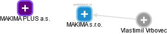 MAKIMA s.r.o. - obrázek vizuálního zobrazení vztahů obchodního rejstříku