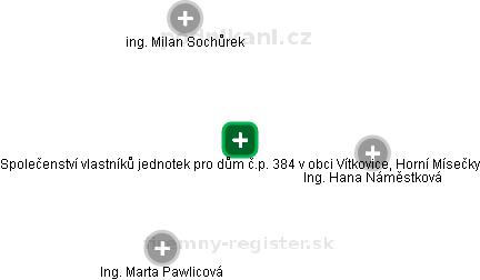 Společenství vlastníků jednotek pro dům č.p. 384 v obci Vítkovice, Horní Mísečky - náhled vizuálního zobrazení vztahů obchodního rejstříku