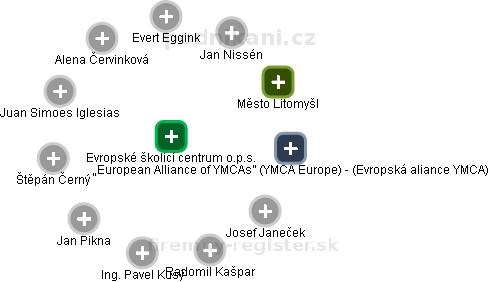 Evropské školicí centrum o.p.s. - náhled vizuálního zobrazení vztahů obchodního rejstříku