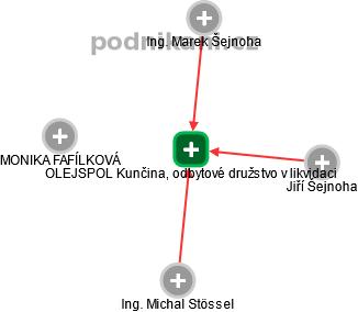 OLEJSPOL Kunčina, odbytové družstvo v likvidaci - náhled vizuálního zobrazení vztahů obchodního rejstříku