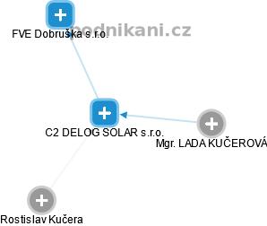 C2 DELOG SOLAR s.r.o. - náhled vizuálního zobrazení vztahů obchodního rejstříku