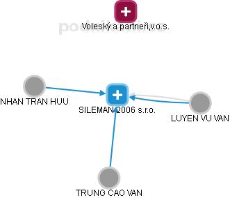 SILEMAN 2006 s.r.o. - náhled vizuálního zobrazení vztahů obchodního rejstříku