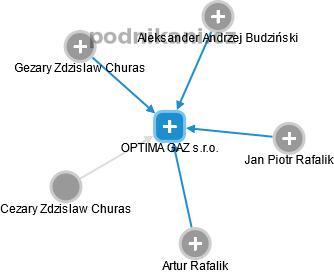 OPTIMA GAZ s.r.o. - náhled vizuálního zobrazení vztahů obchodního rejstříku