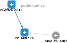 Mini Mini s.r.o. - náhled vizuálního zobrazení vztahů obchodního rejstříku