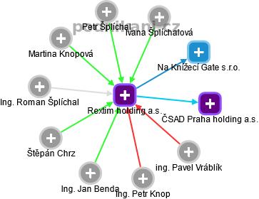 Rextim holding a.s. - náhled vizuálního zobrazení vztahů obchodního rejstříku