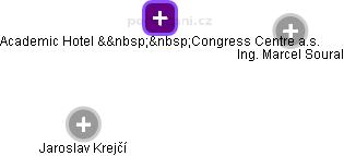 Academic Hotel & Congress Centre a.s. - náhled vizuálního zobrazení vztahů obchodního rejstříku