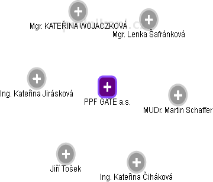 PPF GATE a.s. - náhled vizuálního zobrazení vztahů obchodního rejstříku